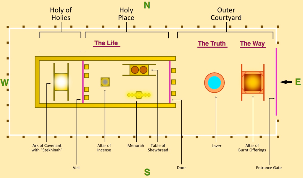 Diagram of Jewish Temple, Spirit Filled Podcast